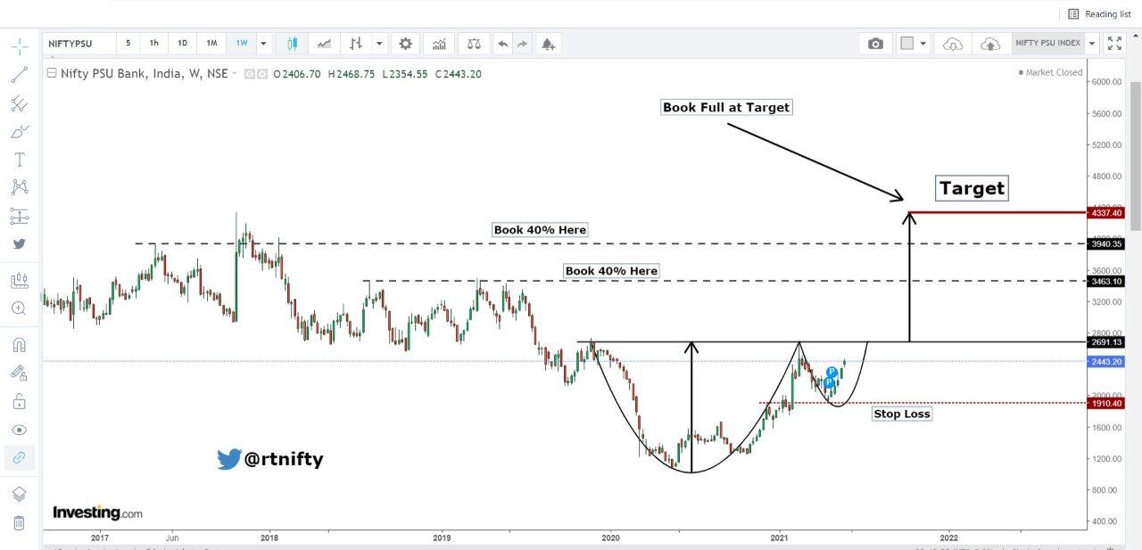#Psu Bank Index : Weekly Chart